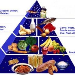 Hrana sănătoasă previne al doilea atac cerebral sau de cord